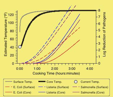 Gráfico de tiempo/temperatura de SousVideDash
